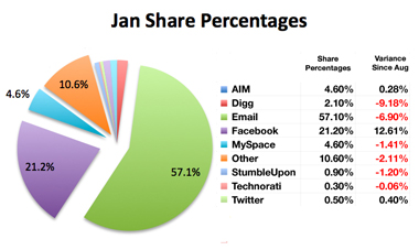 ShareThis breakdown of social bookmarking popularity